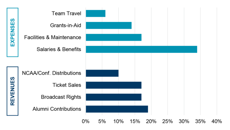 Business of College Athletics Expense Chart
