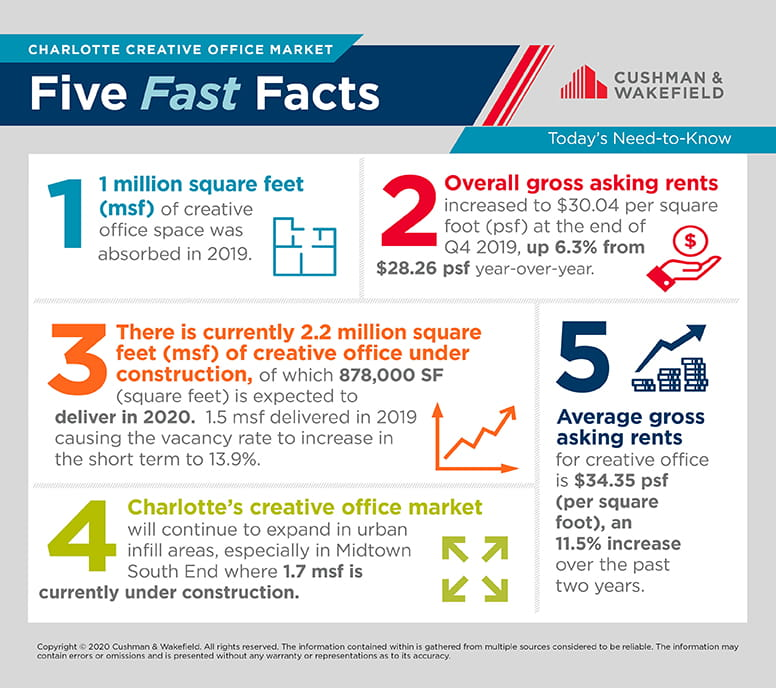 Charlotte Creative Office Fast Five Facts
