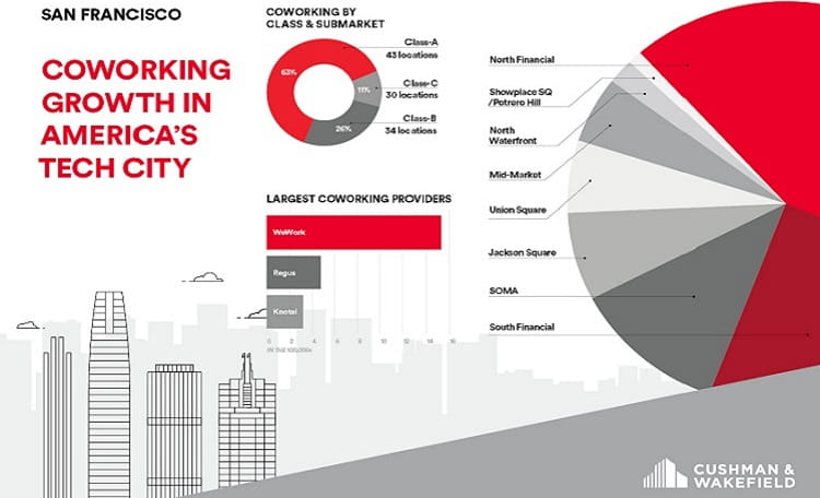SF Coworking Infographic