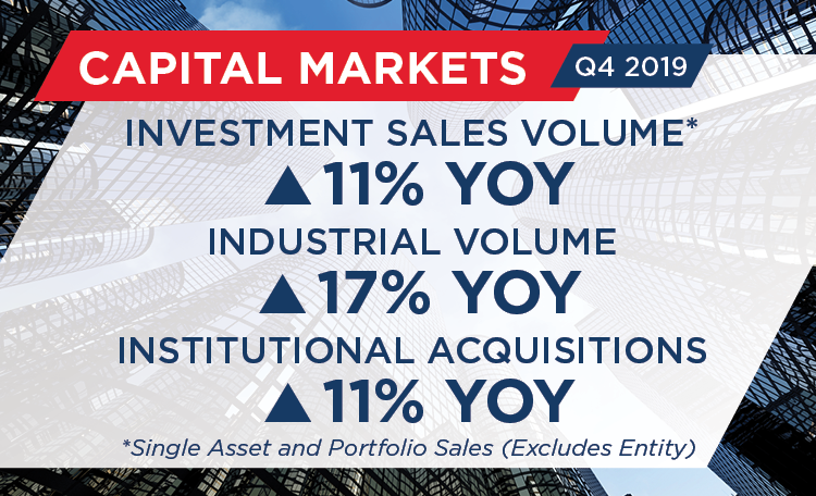 Q4 2019 U.S. Capital Markets MarketBeat Snapshot