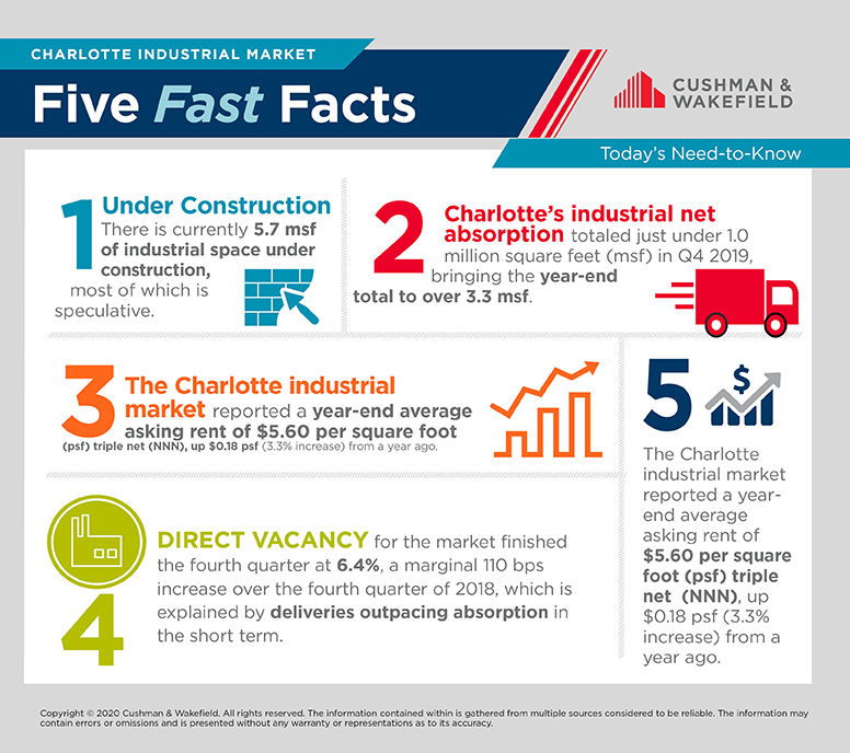 Charlotte Industrial Fast Five Facts