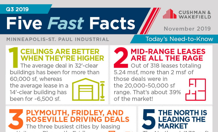 Twin Cities Five Fast Facts Q3 2019
