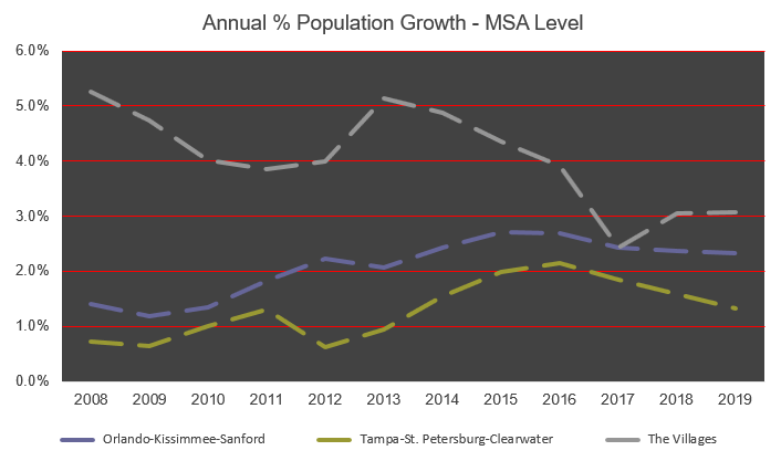 The Villages Comparative Population Growth Chart