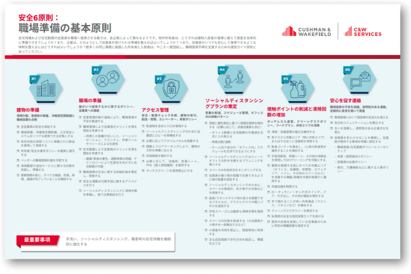 Recovery Readiness Safe Six Checklist Japanese