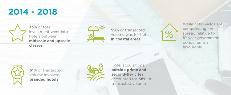 Hotel investment infographic 2014-2018