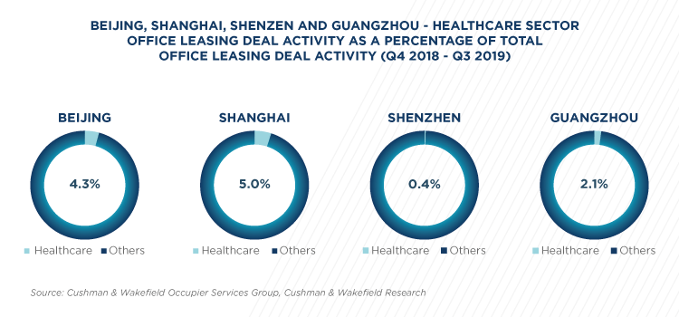 china state healthcare (image)